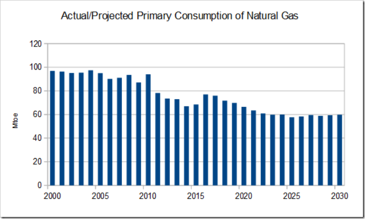 UK Natural Gas Imports | NOT A LOT OF PEOPLE KNOW THAT