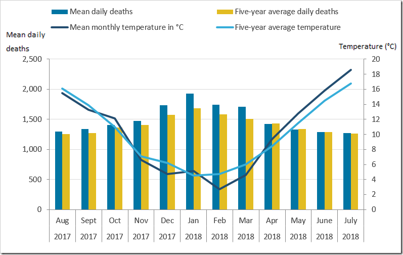 Deaths in July 2018