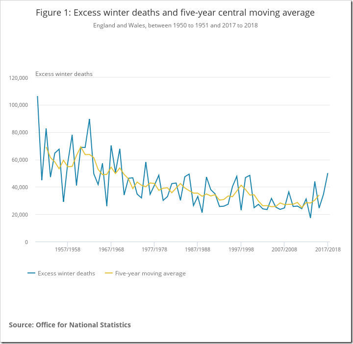 Figure 1_ Excess winter deaths and five-year central moving average
