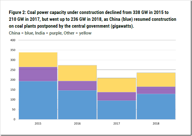 New Coal Power Projects Declining- But Is This The End Of