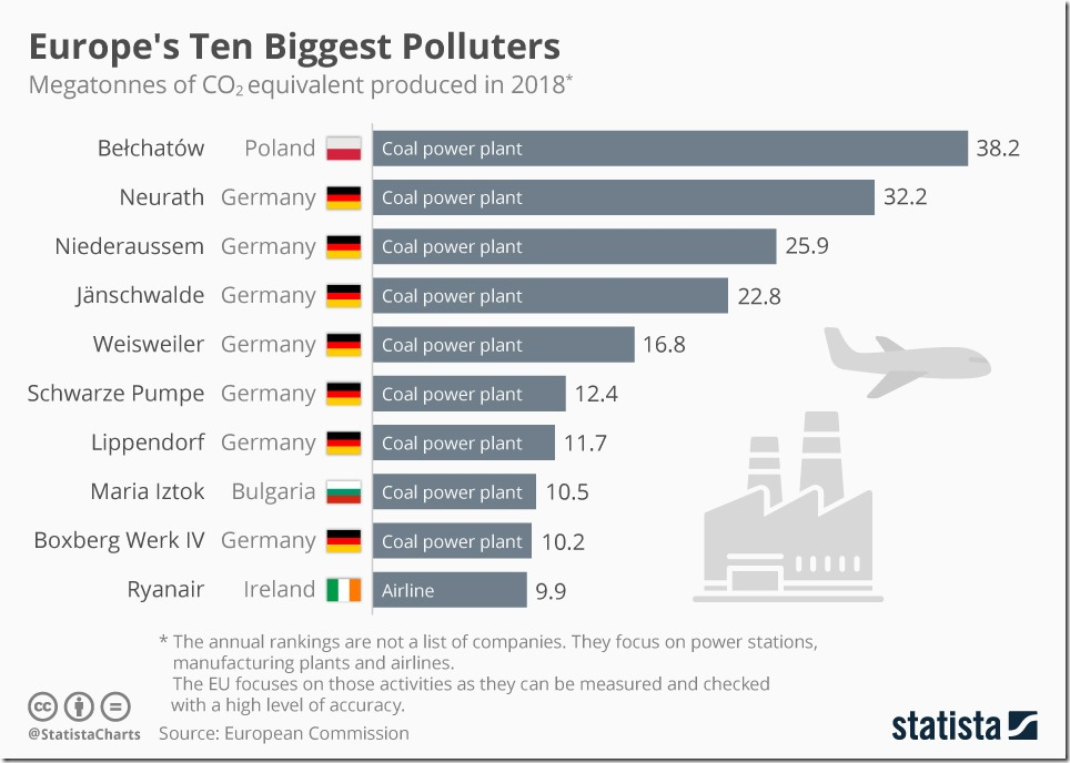 chartoftheday_17582_megatonnes_of_co2_equivalent_in_the_eu_n