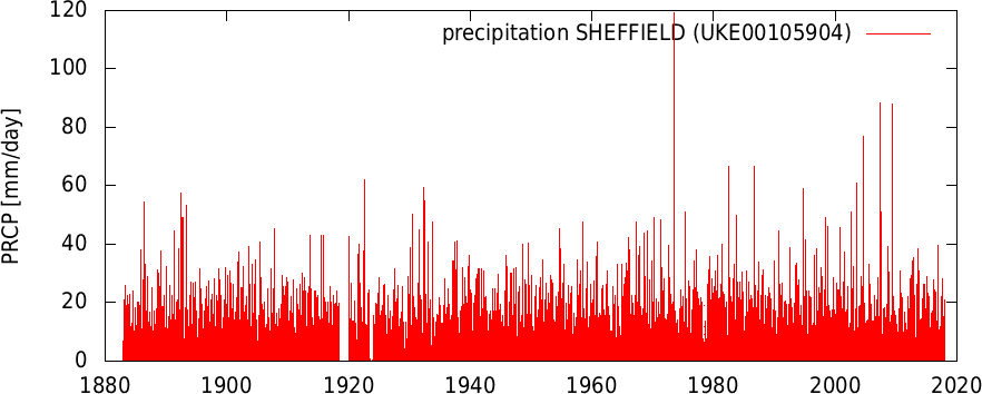 2020 Cloudburst Rain Events.Is Extreme Daily Rainfall Getting Worse In England Not A