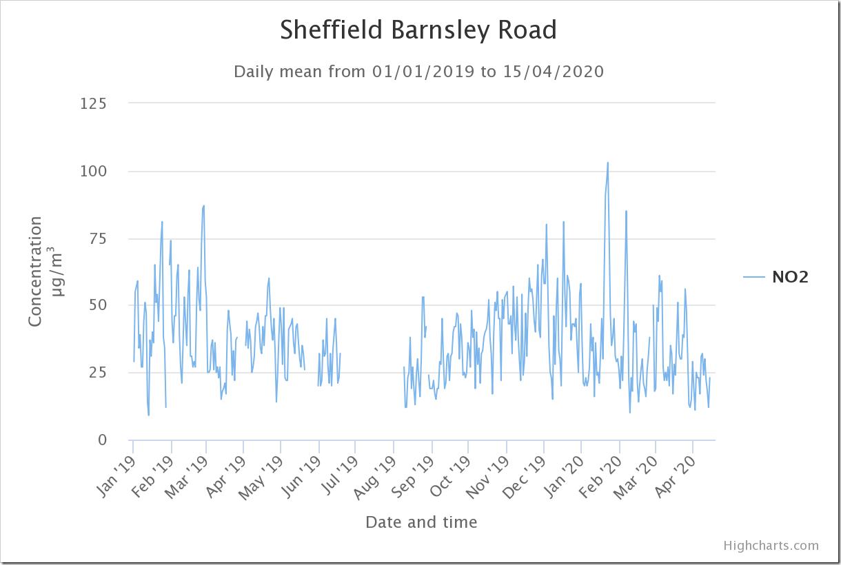 sheffield-barnsley-road-2