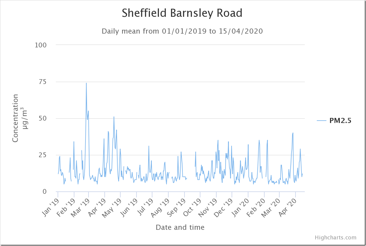 sheffield-barnsley-road-3