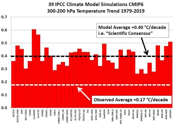 Models CMIP6 warming rate.jpg