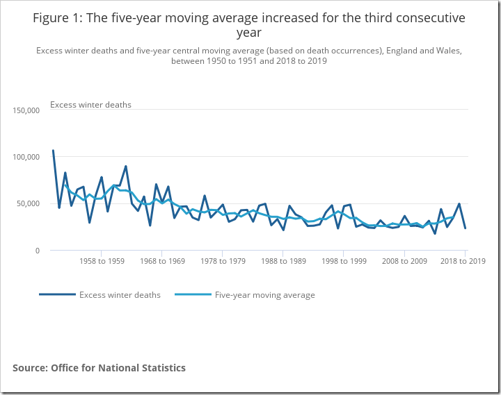 Figure 1 The five-year moving average increased for the third consecutive year