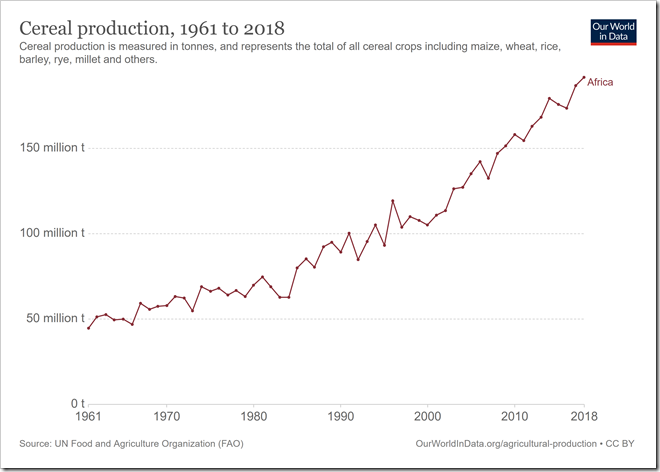 cereal-production-1