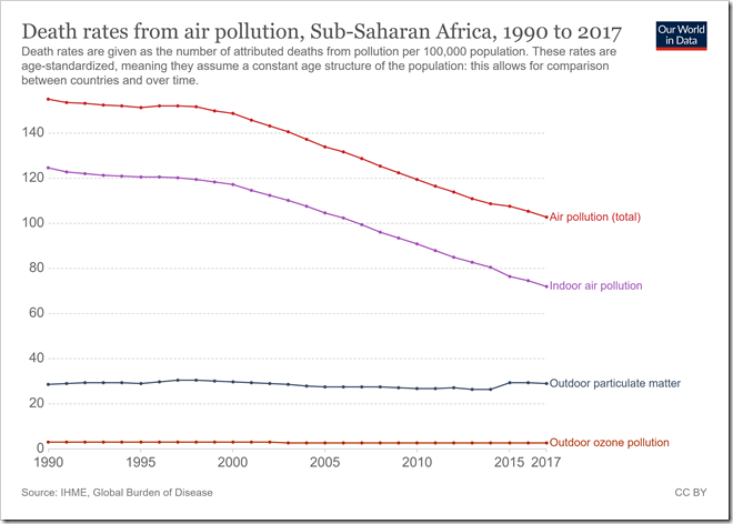 death-rates-from-air-pollution