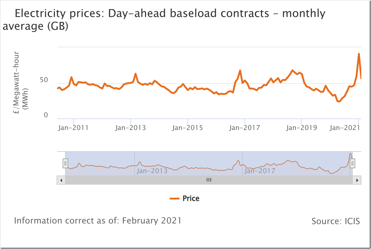 electricity-prices-day-a