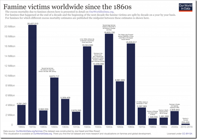 Famine-victims-since-1860s_March18-768x538