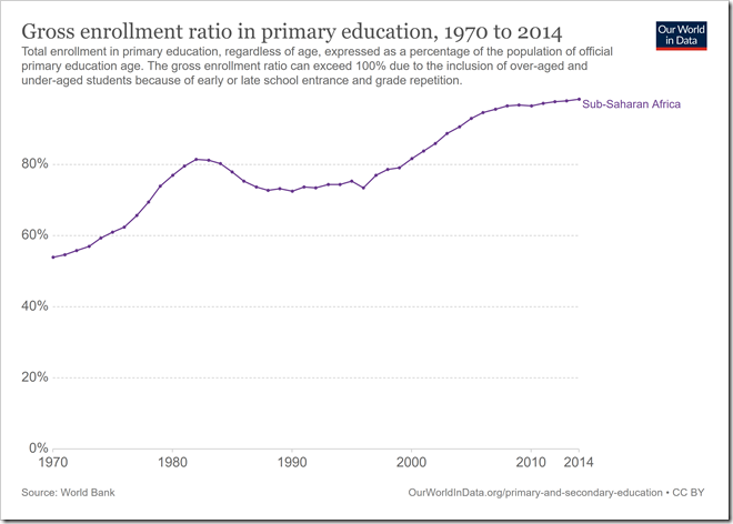 gross-enrollment-ratio-in-primary-education