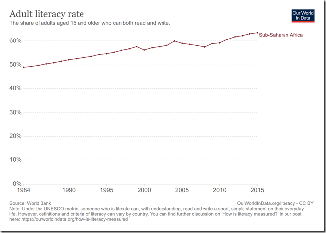 literacy-rate-adults