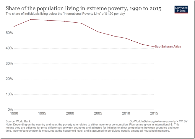 share-of-the-population-living-in-extreme-poverty