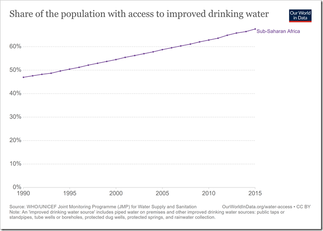 share-of-the-population-with-access-to-improved-drinking-water
