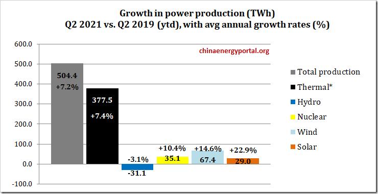 2021-q2-power-prod-ytd-v2019