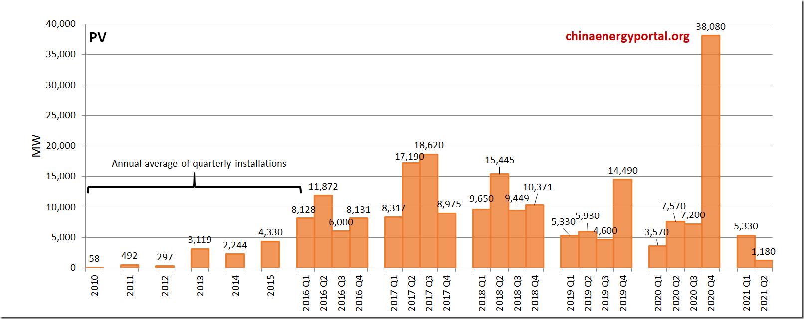 PV-addi-MW-2021-q2