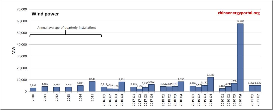 wind-addi-MW-2021-Q2